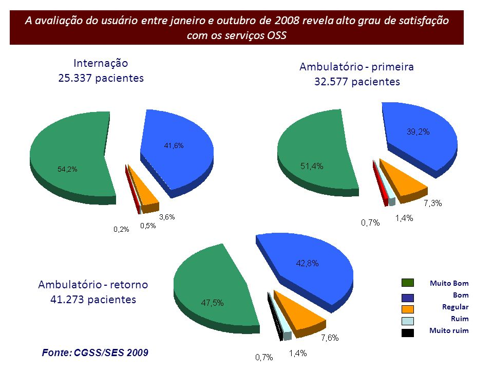 A avaliação do usuário entre janeiro e outubro de 2008 revela alto grau de satisfação com os serviços OSS Internação 25.337 pacientes Ambulatório - pr