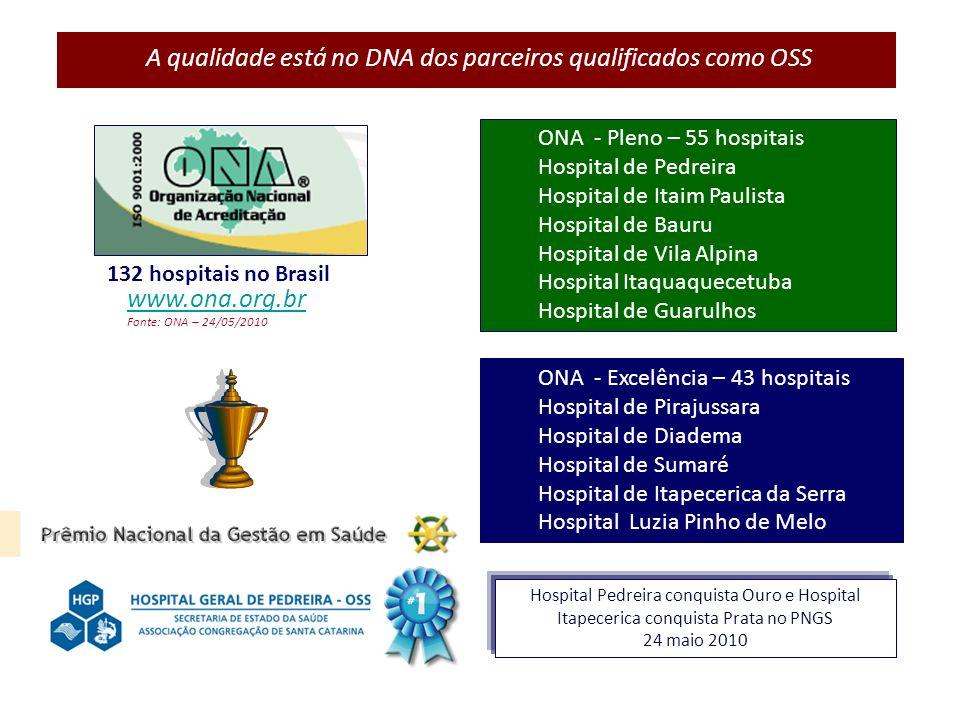 A qualidade está no DNA dos parceiros qualificados como OSS ONA - Pleno – 55 hospitais Hospital de Pedreira Hospital de Itaim Paulista Hospital de Bau