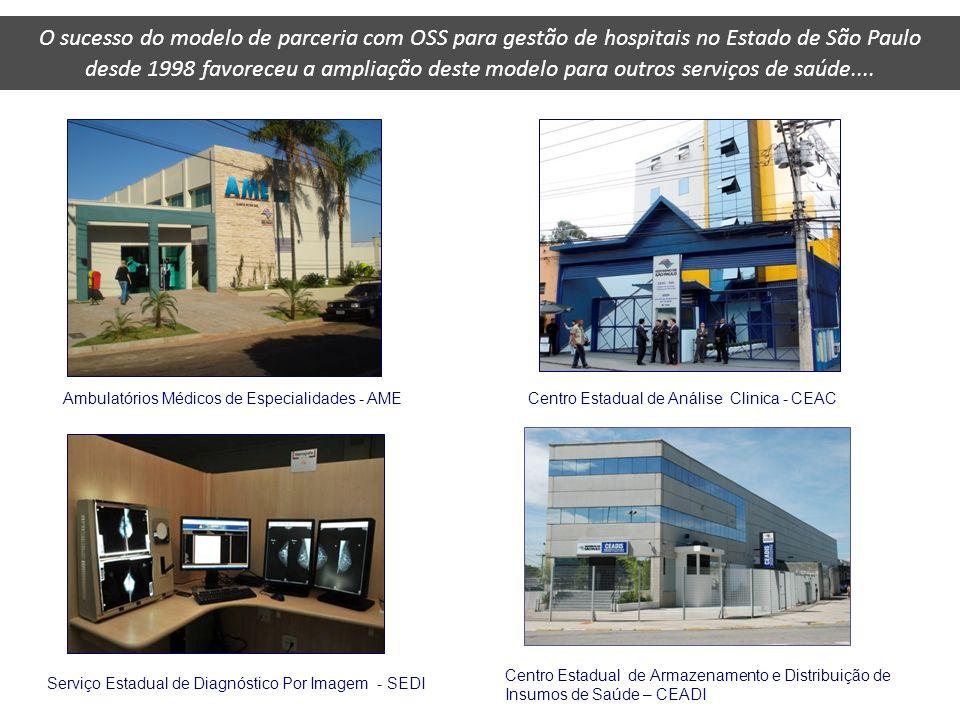 O sucesso do modelo de parceria com OSS para gestão de hospitais no Estado de São Paulo desde 1998 favoreceu a ampliação deste modelo para outros serv