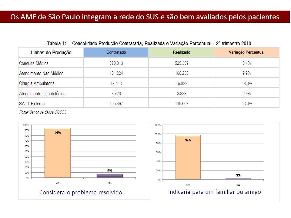 Considera o problema resolvido Indicaria para um familiar ou amigo Os AME de São Paulo integram a rede do SUS e são bem avaliados pelos pacientes