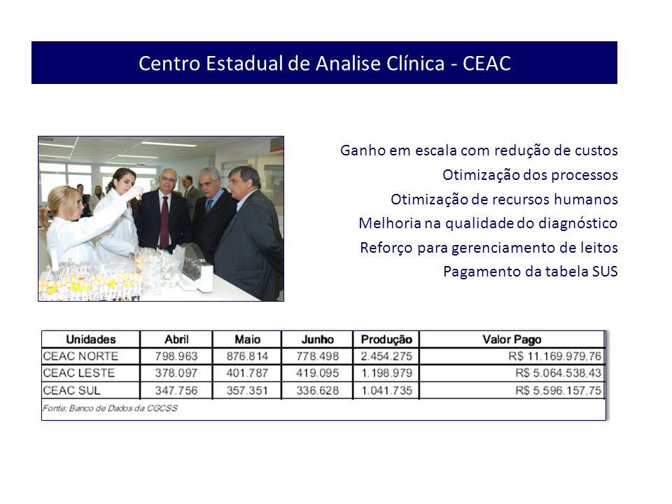 Centro Estadual de Analise Clínica - CEAC Ganho em escala com redução de custos Otimização dos processos Otimização de recursos humanos Melhoria na qu