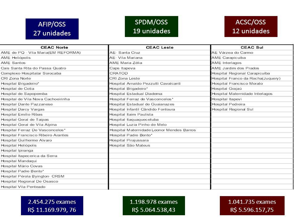 AFIP/OSS 27 unidades SPDM/OSS 19 unidades ACSC/OSS 12 unidades 2.454.275 exames R$ 11.169.979, 76 1.198.978 exames R$ 5.064.538,43 1.041.735 exames R$
