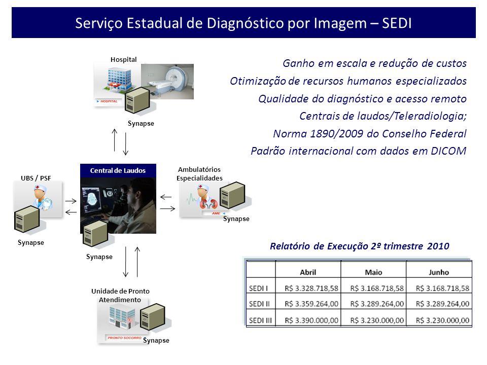 Synapse Central de Laudos Hospital Ambulatórios Especialidades UBS / PSF Unidade de Pronto Atendimento Serviço Estadual de Diagnóstico por Imagem – SE