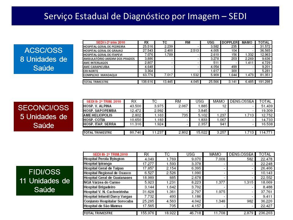 ACSC/OSS 8 Unidades de Saúde SECONCI/OSS 5 Unidades de Saúde FIDI/OSS 11 Unidades de Saúde Serviço Estadual de Diagnóstico por Imagem – SEDI