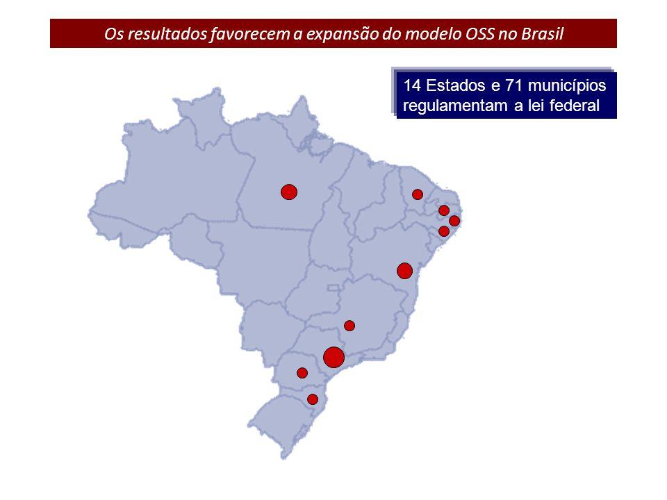 Os resultados favorecem a expansão do modelo OSS no Brasil 14 Estados e 71 municípios regulamentam a lei federal