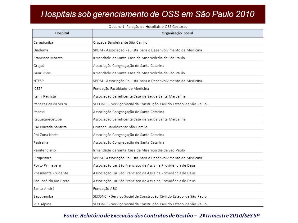 Fonte: Relatório de Execução dos Contratos de Gestão – 2º trimestre 2010/SES SP Quadro 1. Relação de Hospitais e OSS Gestoras HospitalOrganização Soci