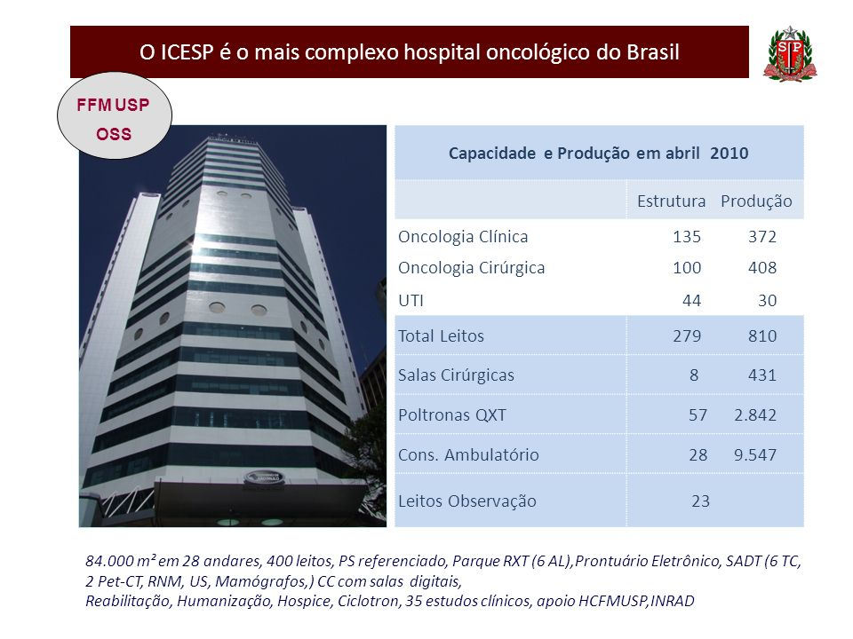 O ICESP é o mais complexo hospital oncológico do Brasil Capacidade e Produção em abril 2010 Estrutura Produção Oncologia Clínica135 372 Oncologia Cirú