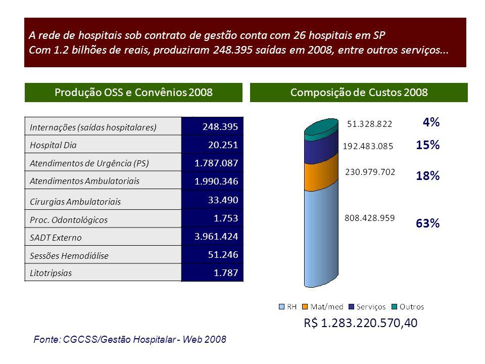 A rede de hospitais sob contrato de gestão conta com 26 hospitais em SP Com 1.2 bilhões de reais, produziram 248.395 saídas em 2008, entre outros serv