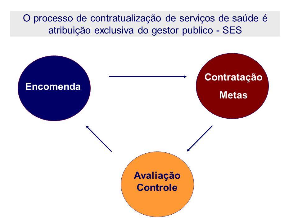 Encomenda Contratação Metas Avaliação Controle O processo de contratualização de serviços de saúde é atribuição exclusiva do gestor publico - SES