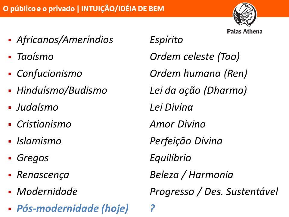 Africanos/AmeríndiosEspírito TaoísmoOrdem celeste (Tao) ConfucionismoOrdem humana (Ren) Hinduísmo/BudismoLei da ação (Dharma) JudaísmoLei Divina Crist