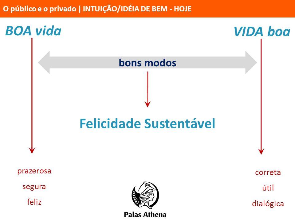 BOA vida prazerosa segura feliz VIDA boa correta útil dialógica bons modos Felicidade Sustentável O público e o privado   INTUIÇÃO/IDÉIA DE BEM - HOJE