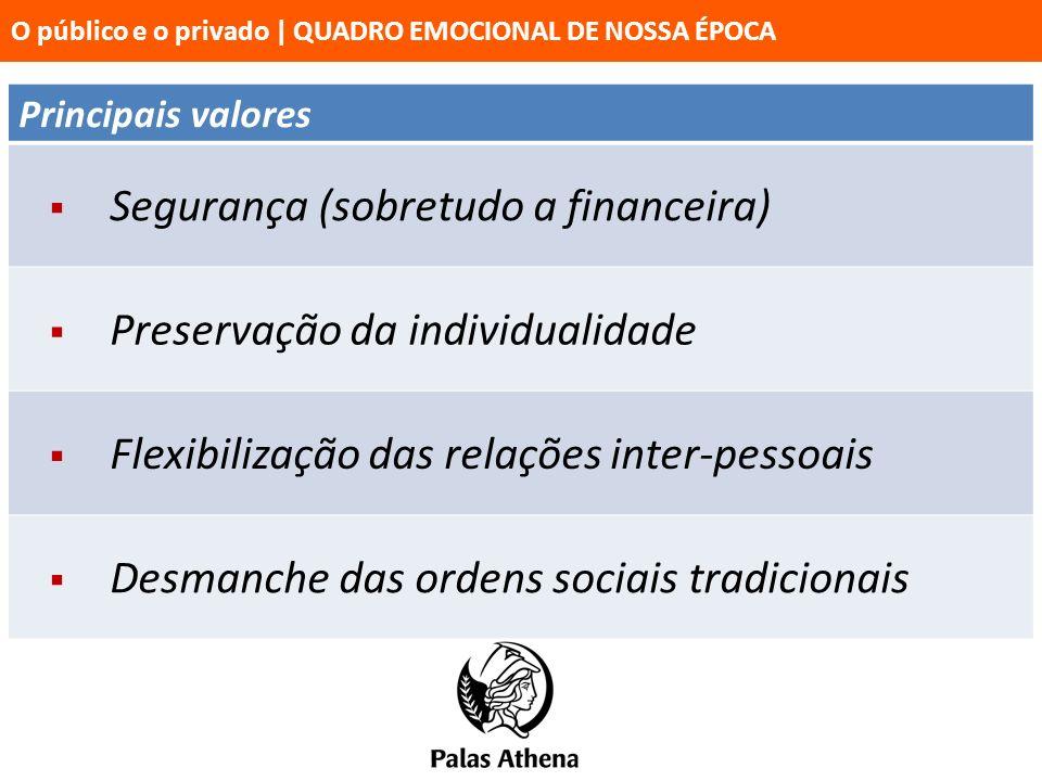 Principais valores Segurança (sobretudo a financeira) Preservação da individualidade Flexibilização das relações inter-pessoais Desmanche das ordens s