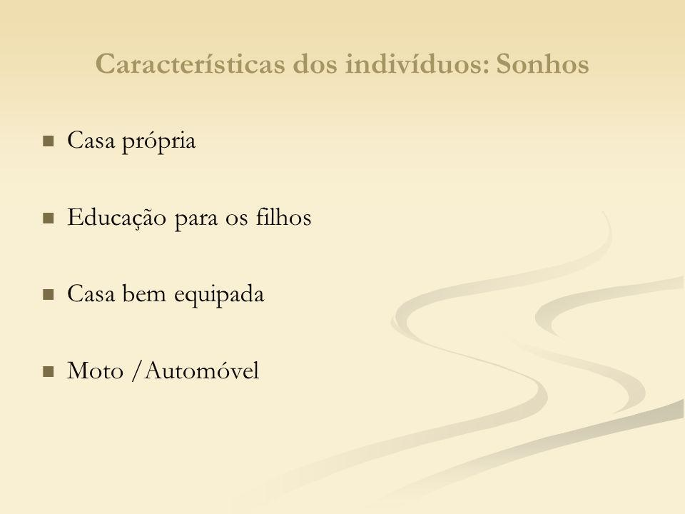Características dos indivíduos: Desejos imediatos Celular sofisticado Chapinha Andar na moda Tênis DVD Note book / Pen drive