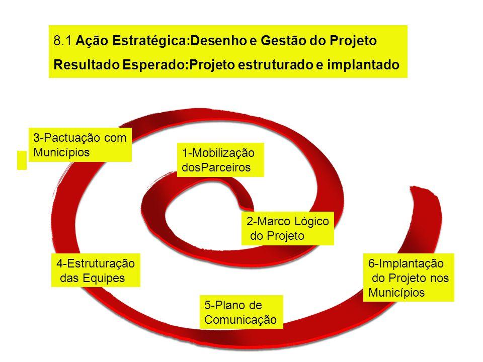1-Mobilização dosParceiros 2-Marco Lógico do Projeto 3-Pactuação com Municípios 4-Estruturação das Equipes 5-Plano de Comunicação Ação Estratégica: Ge