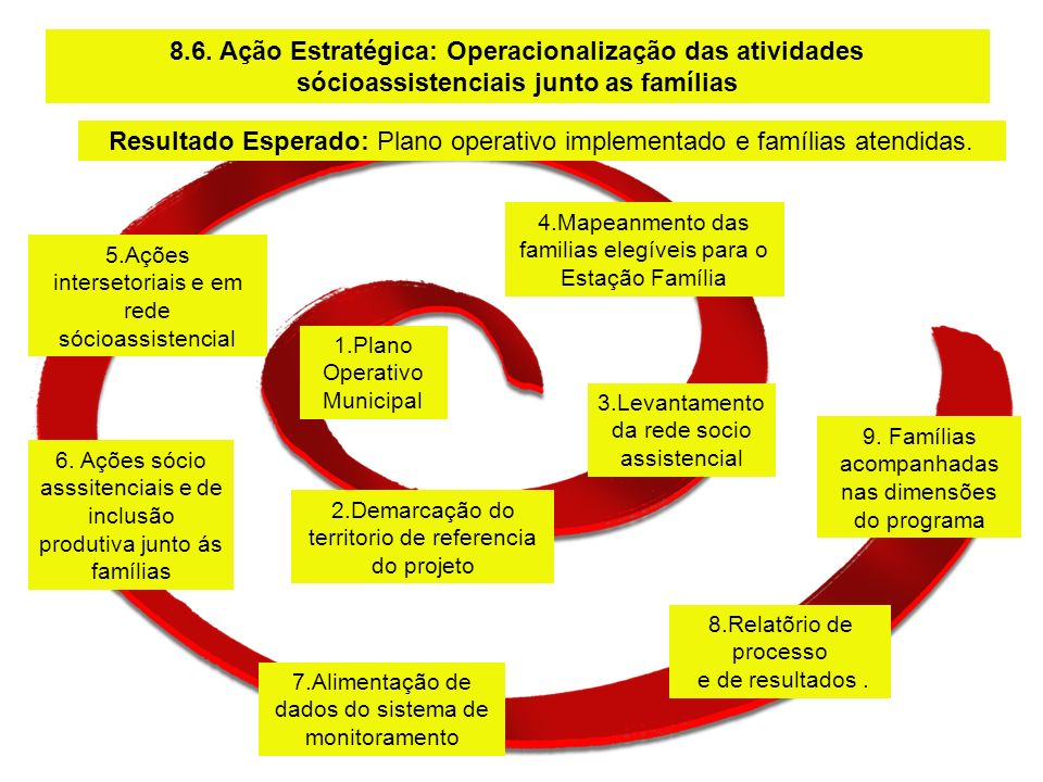 8.Relatõrio de processo e de resultados. 7.Alimentação de dados do sistema de monitoramento 6. Ações sócio asssitenciais e de inclusão produtiva junto