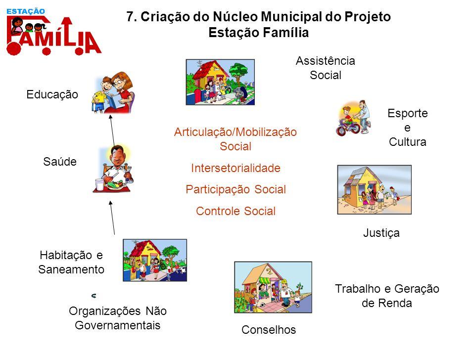 Educação Saúde 7. Criação do Núcleo Municipal do Projeto Estação Família Habitação e Saneamento Esporte e Cultura Trabalho e Geração de Renda Justiça