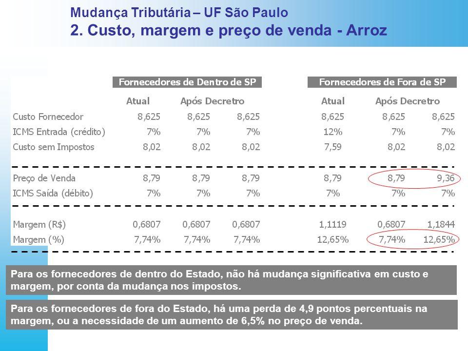 Mudança Tributária – UF São Paulo 2. Custo, margem e preço de venda - Arroz Para os fornecedores de dentro do Estado, não há mudança significativa em