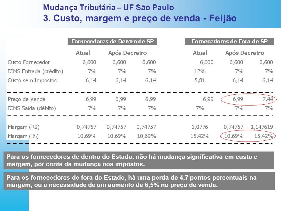 Mudança Tributária – UF São Paulo 3. Custo, margem e preço de venda - Feijão Para os fornecedores de dentro do Estado, não há mudança significativa em