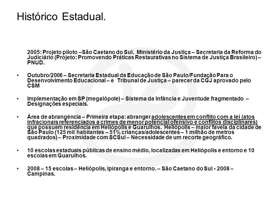 Histórico Estadual. 2005: Projeto piloto –São Caetano do Sul. Ministério da Justiça – Secretaria da Reforma do Judiciário (Projeto: Promovendo Prática