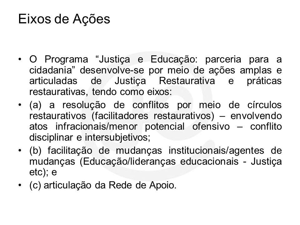Eixos de Ações O Programa Justiça e Educação: parceria para a cidadania desenvolve-se por meio de ações amplas e articuladas de Justiça Restaurativa e
