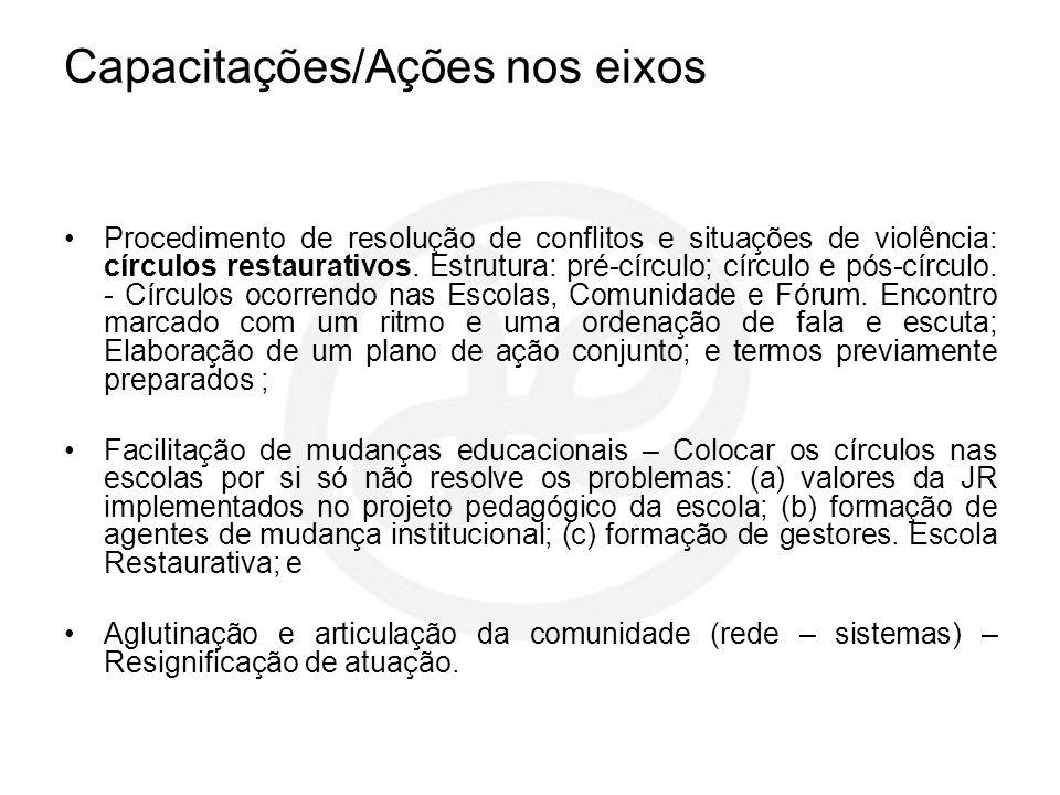 Capacitações/Ações nos eixos Procedimento de resolução de conflitos e situações de violência: círculos restaurativos. Estrutura: pré-círculo; círculo