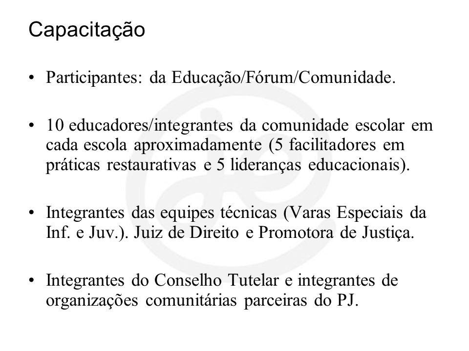 Capacitação Participantes: da Educação/Fórum/Comunidade. 10 educadores/integrantes da comunidade escolar em cada escola aproximadamente (5 facilitador