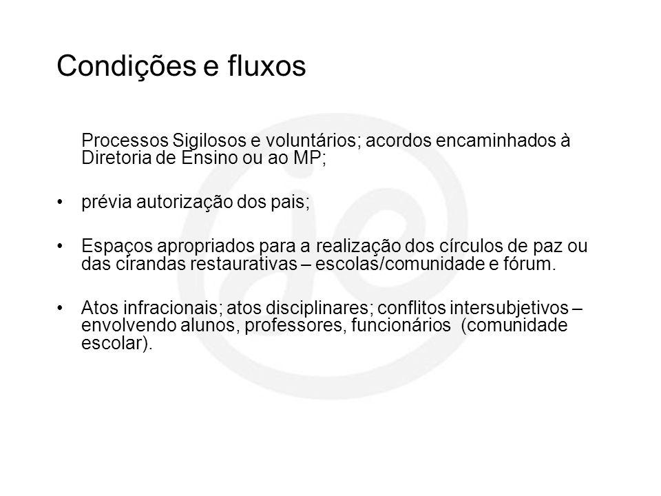 Condições e fluxos Processos Sigilosos e voluntários; acordos encaminhados à Diretoria de Ensino ou ao MP; prévia autorização dos pais; Espaços apropr