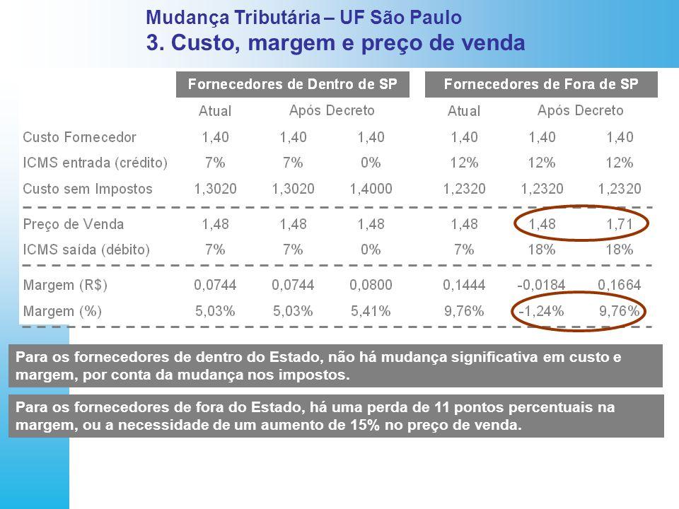 Mudança Tributária – UF São Paulo 3. Custo, margem e preço de venda Para os fornecedores de dentro do Estado, não há mudança significativa em custo e