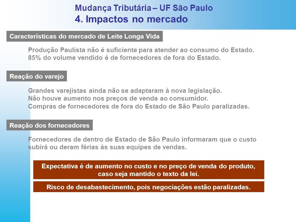Mudança Tributária – UF São Paulo 4. Impactos no mercado Características do mercado de Leite Longa Vida Reação do varejo Reação dos fornecedores Produ
