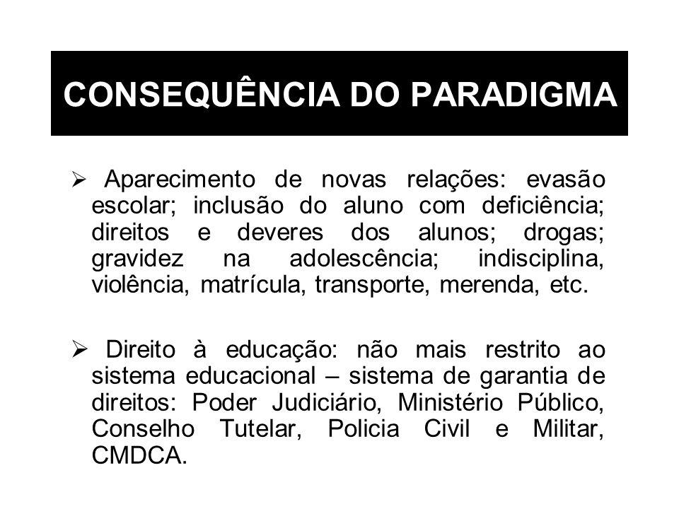CONSEQUÊNCIA DO PARADIGMA Aparecimento de novas relações: evasão escolar; inclusão do aluno com deficiência; direitos e deveres dos alunos; drogas; gr