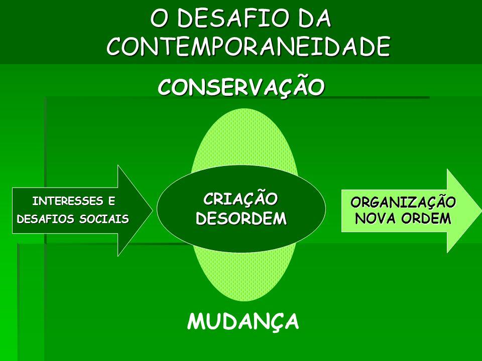 O DESAFIO DA CONTEMPORANEIDADE CONSERVAÇÃO CRIAÇÃODESORDEM MUDANÇA INTERESSES E DESAFIOS SOCIAIS DESAFIOS SOCIAIS ORGANIZAÇÃO NOVA ORDEM