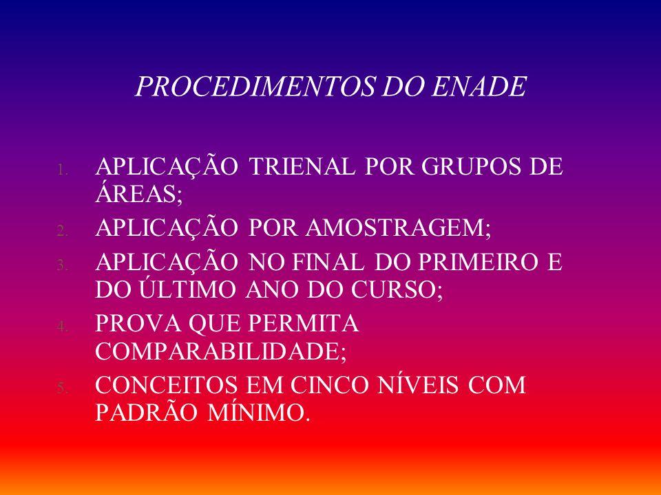 PROCEDIMENTOS DO ENADE 1.APLICAÇÃO TRIENAL POR GRUPOS DE ÁREAS; 2.