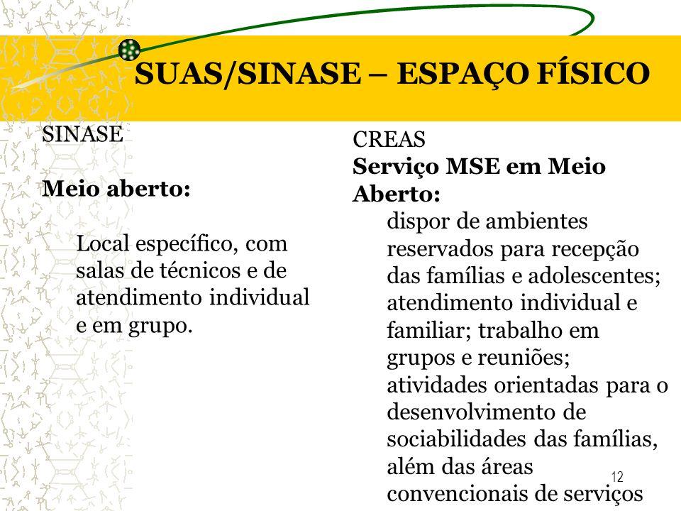 12 SUAS/SINASE – ESPAÇO FÍSICO SINASE Meio aberto: Local específico, com salas de técnicos e de atendimento individual e em grupo. CREAS Serviço MSE e