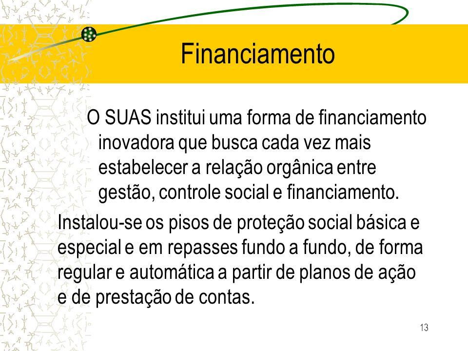 13 Financiamento O SUAS institui uma forma de financiamento inovadora que busca cada vez mais estabelecer a relação orgânica entre gestão, controle so