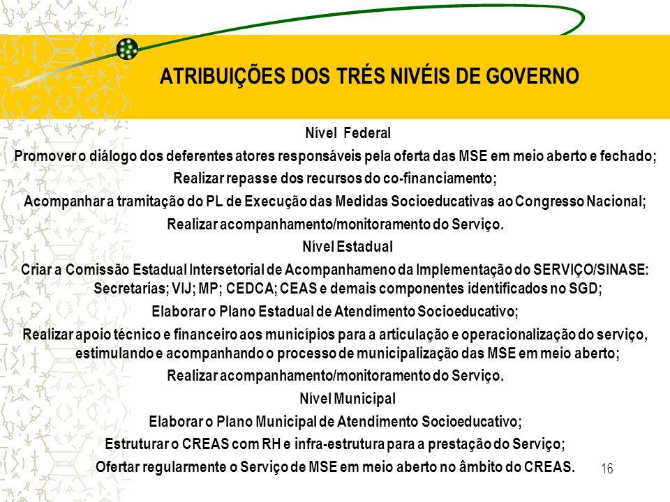 16 ATRIBUIÇÕES DOS TRÉS NIVÉIS DE GOVERNO Nível Federal Promover o diálogo dos deferentes atores responsáveis pela oferta das MSE em meio aberto e fec