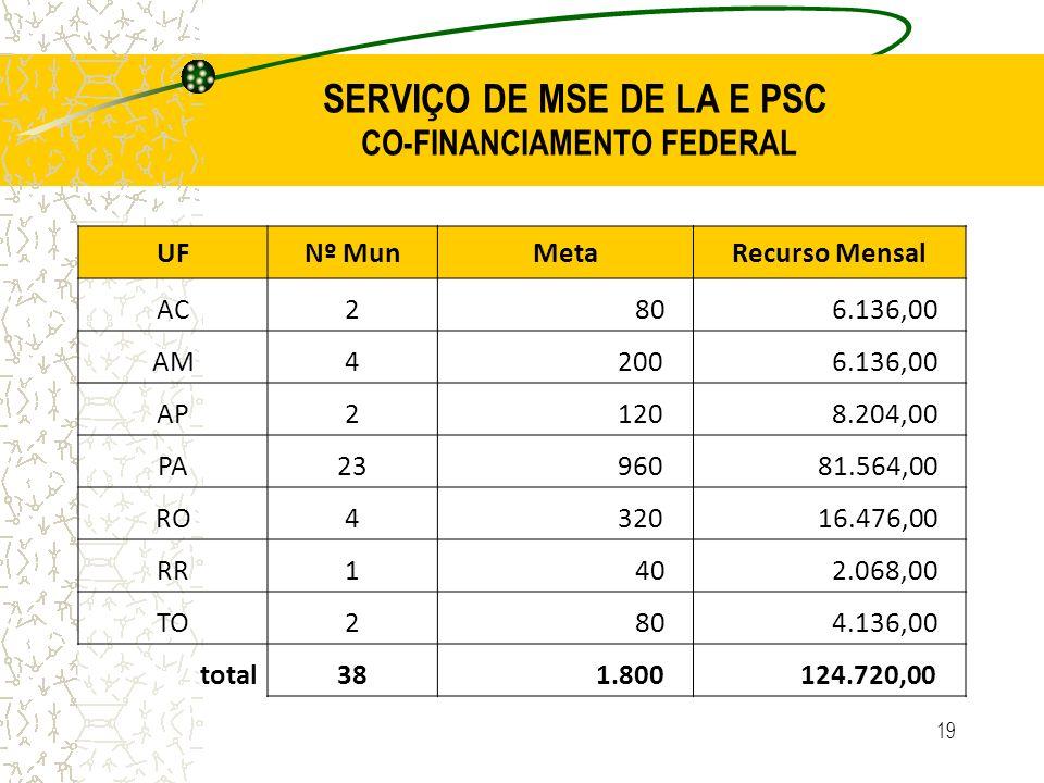 19 SERVIÇO DE MSE DE LA E PSC CO-FINANCIAMENTO FEDERAL UFNº MunMetaRecurso Mensal AC2 80 6.136,00 AM4 200 6.136,00 AP2 120 8.204,00 PA23 960 81.564,00