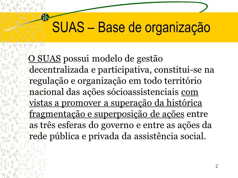 2 SUAS – Base de organização O SUAS possui modelo de gestão decentralizada e participativa, constitui-se na regulação e organização em todo território