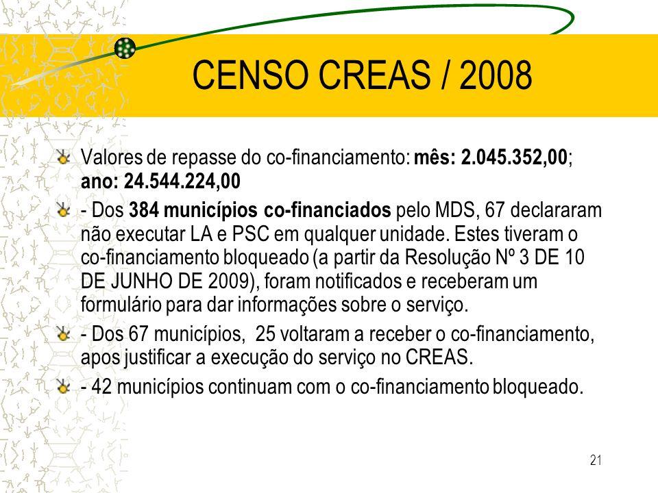 21 CENSO CREAS / 2008 Valores de repasse do co-financiamento: mês: 2.045.352,00 ; ano: 24.544.224,00 - Dos 384 municípios co-financiados pelo MDS, 67