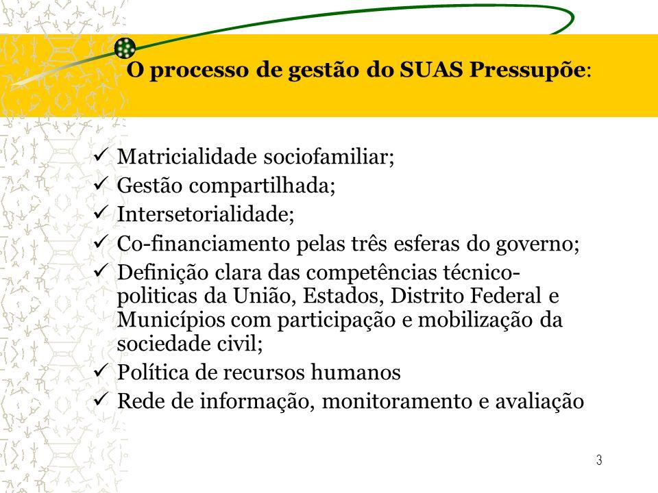 3 O processo de gestão do SUAS Pressupõe: Matricialidade sociofamiliar; Gestão compartilhada; Intersetorialidade; Co-financiamento pelas três esferas