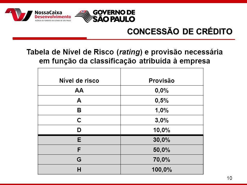 10 CONCESSÃO DE CRÉDITO Tabela de Nível de Risco (rating) e provisão necessária em função da classificação atribuída à empresa Nível de riscoProvisão AA0,0% A0,5% B1,0% C3,0% D10,0% E30,0% F50,0% G70,0% H100,0%