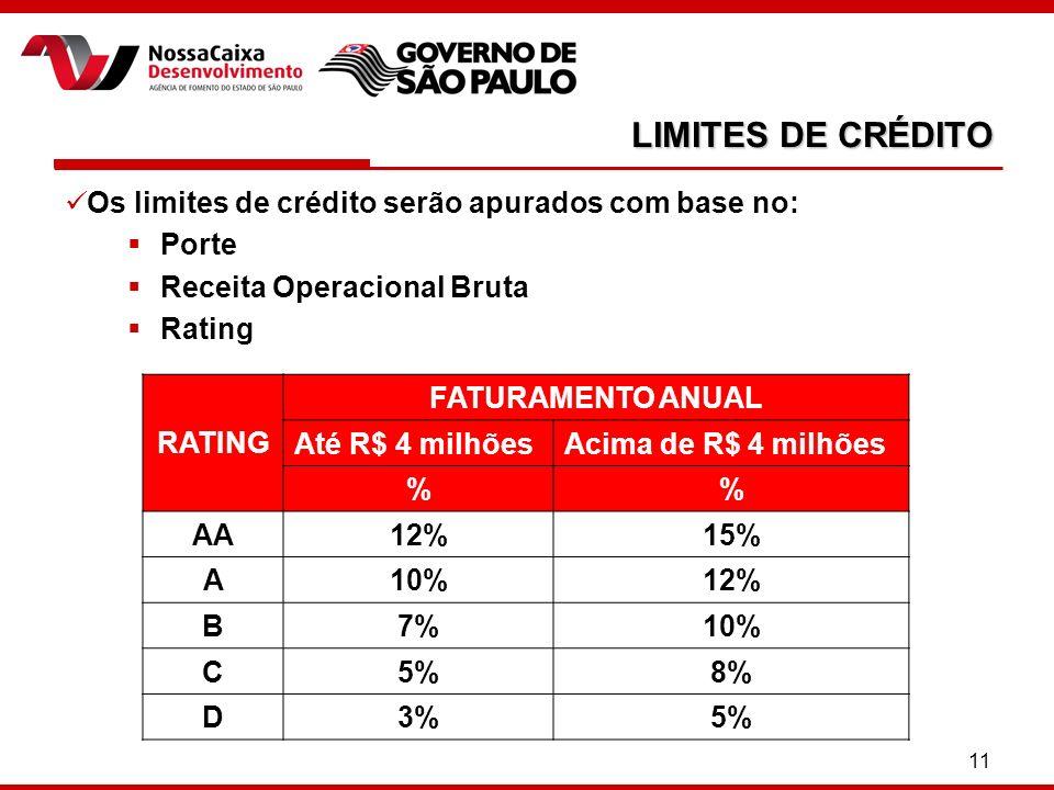 11 LIMITES DE CRÉDITO Os limites de crédito serão apurados com base no: Porte Receita Operacional Bruta Rating RATING FATURAMENTO ANUAL Até R$ 4 milhõesAcima de R$ 4 milhões % AA12%15% A10%12% B7%10% C5%8% D3%5%