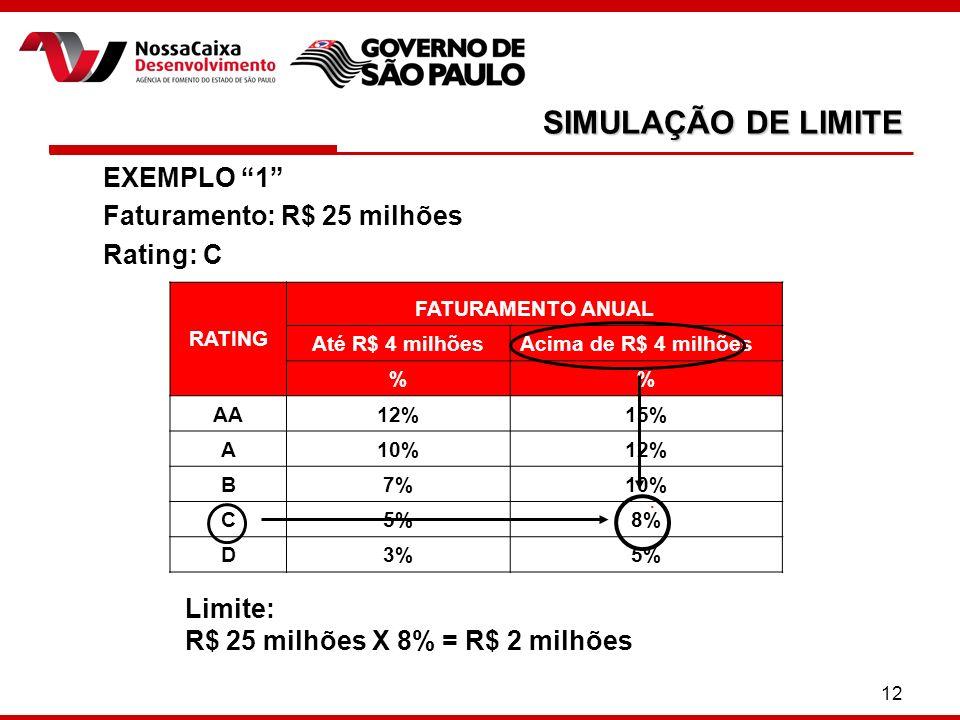 12 SIMULAÇÃO DE LIMITE EXEMPLO 1 Faturamento: R$ 25 milhões Rating: C Limite: R$ 25 milhões X 8% = R$ 2 milhões. RATING FATURAMENTO ANUAL Até R$ 4 mil
