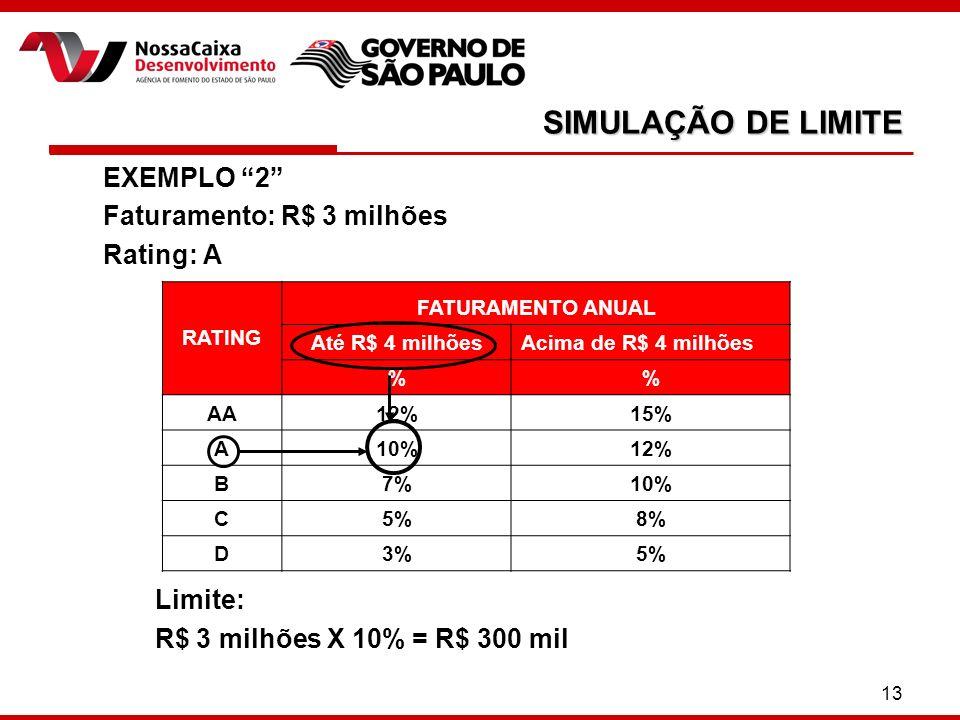 13 SIMULAÇÃO DE LIMITE EXEMPLO 2 Faturamento: R$ 3 milhões Rating: A Limite: R$ 3 milhões X 10% = R$ 300 mil RATING FATURAMENTO ANUAL Até R$ 4 milhõesAcima de R$ 4 milhões % AA12%15% A10%12% B7%10% C5%8% D3%5%