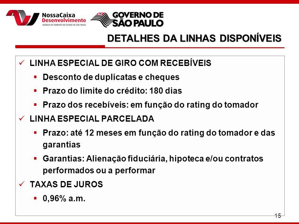 15 LINHA ESPECIAL DE GIRO COM RECEBÍVEIS Desconto de duplicatas e cheques Prazo do limite do crédito: 180 dias Prazo dos recebíveis: em função do rati
