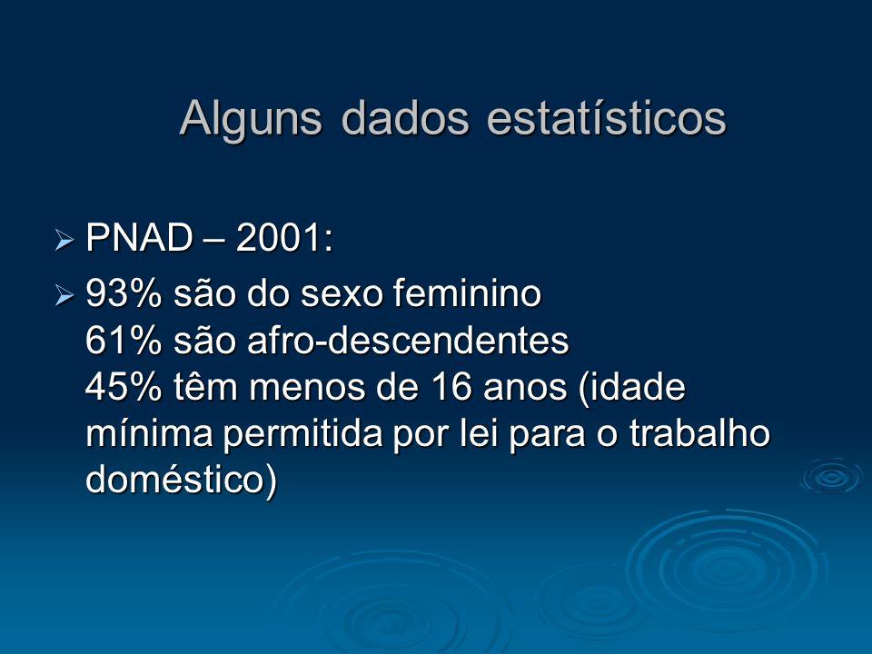 Alguns dados estatísticos PNAD – 2001: PNAD – 2001: 93% são do sexo feminino 61% são afro-descendentes 45% têm menos de 16 anos (idade mínima permitid