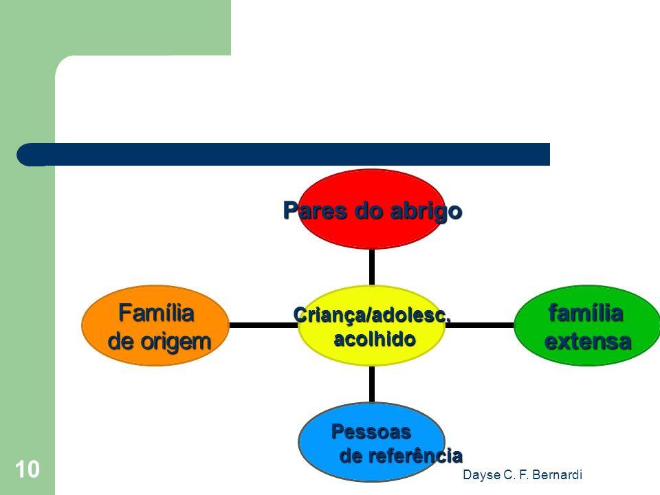 Dayse C. F. Bernardi 10 Criança/adolesc. acolhido acolhido Pares do abrigo famíliaextensa Pessoas Pessoas de referência Família de origem de origem