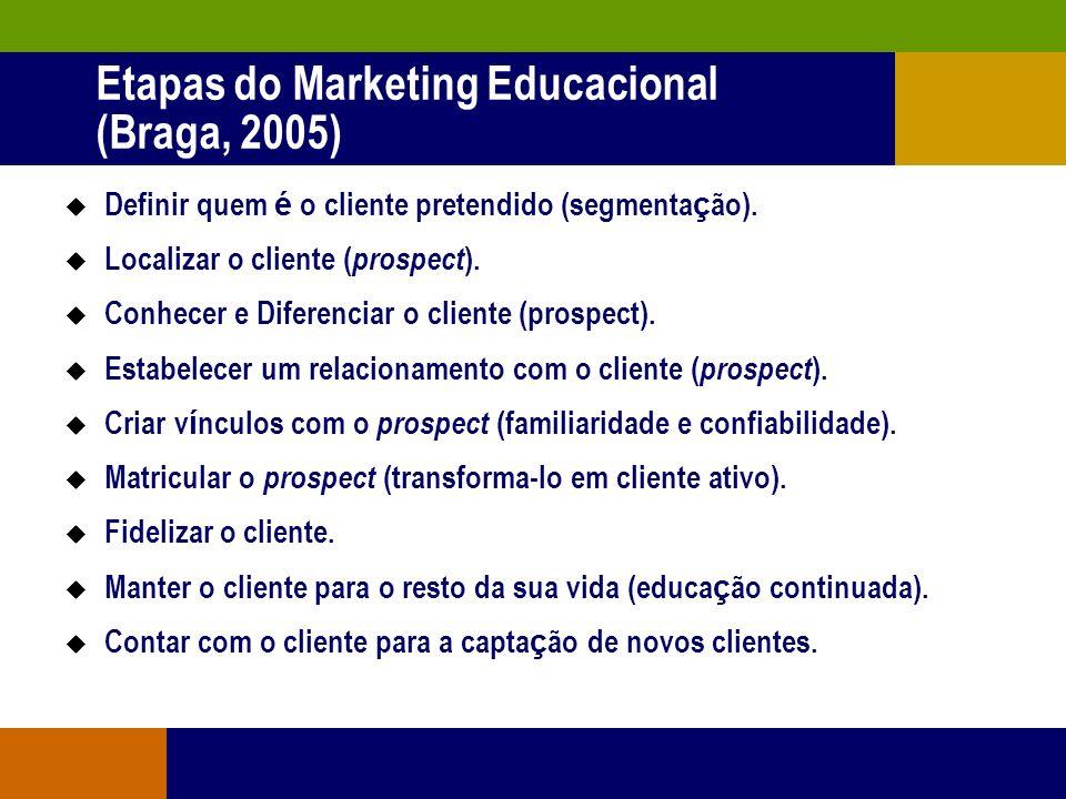 Tempo 1996 200020022004199820062008 Demanda Oferta Cenários do Ensino Superior (Braga, 2005)