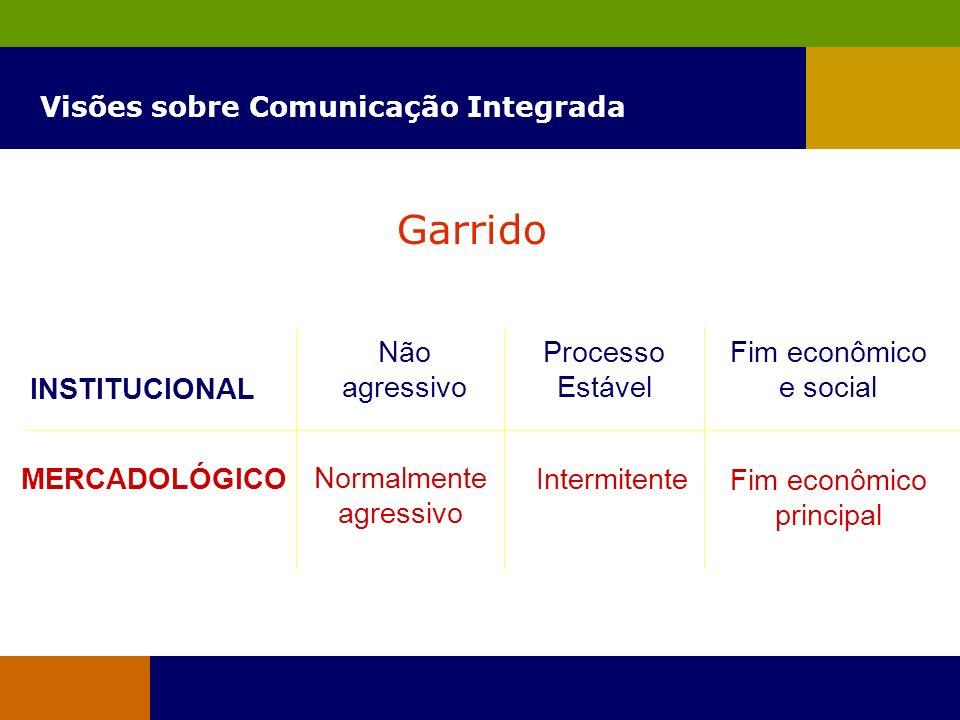 Visões sobre Comunicação Integrada Garrido INSTITUCIONAL MERCADOLÓGICO Não agressivo Normalmente agressivo Processo Estável Intermitente Fim econômico e social Fim econômico principal