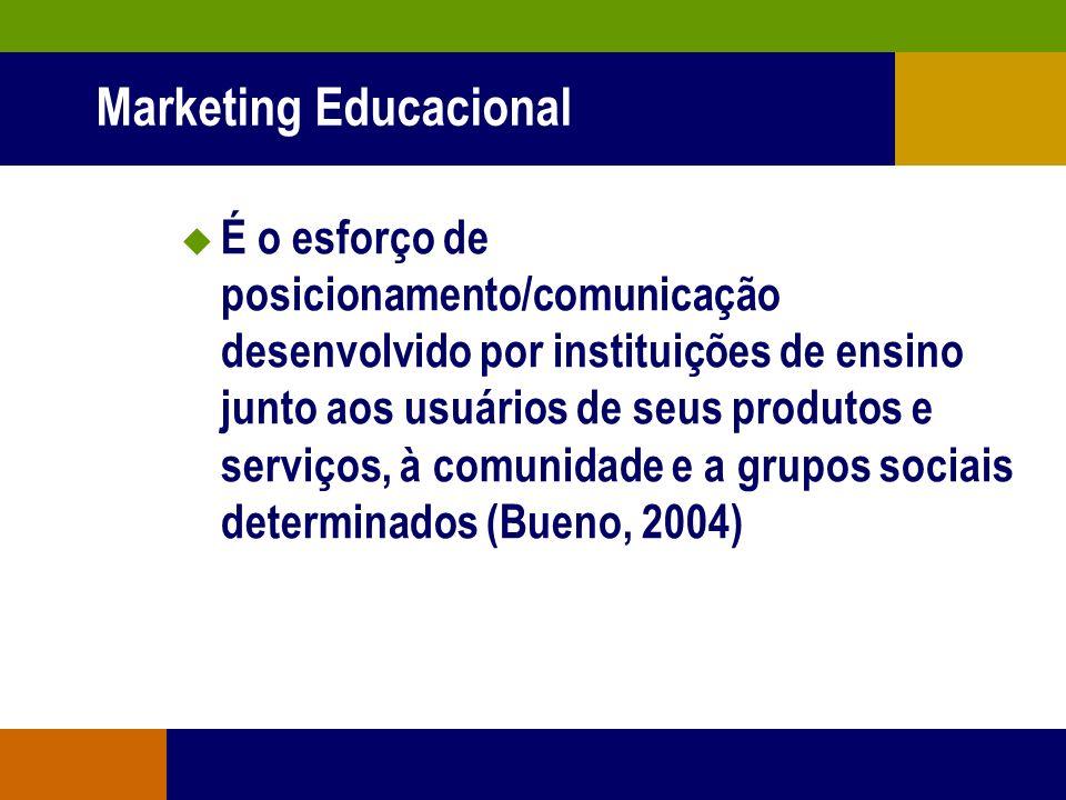 Visões sobre Comunicação Integrada Garrido INSTITUCIONAL MERCADOLÓGICO Não agressivo Normalmente agressivo Processo Estável Intermitente Fim econômico
