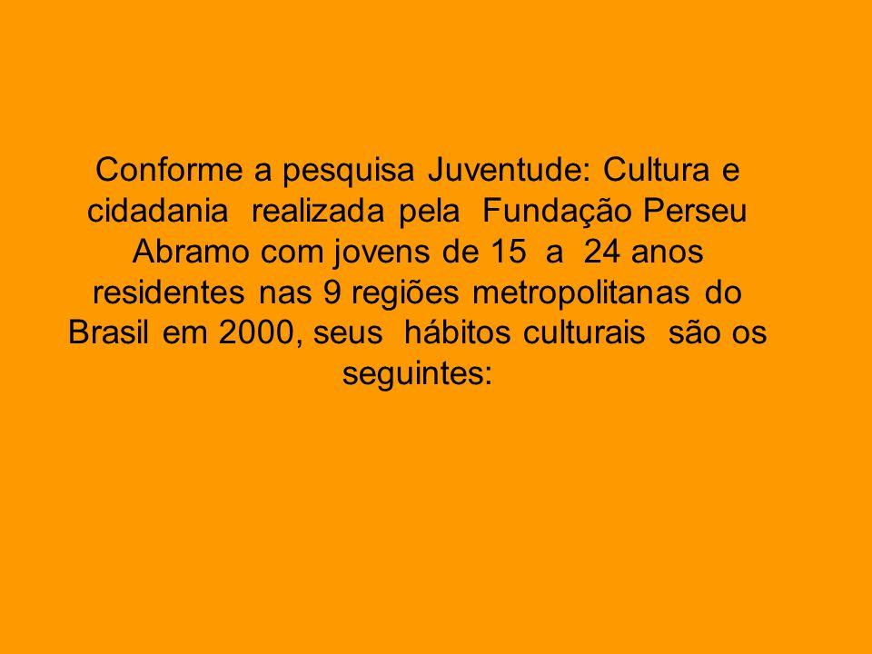 Conforme a pesquisa Juventude: Cultura e cidadania realizada pela Fundação Perseu Abramo com jovens de 15 a 24 anos residentes nas 9 regiões metropoli